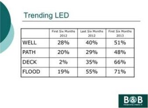 Sales of LED bulbs in outdoor lighting systems are on the rise.